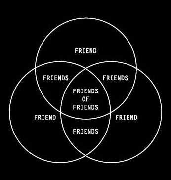 Friends of Friends Schema